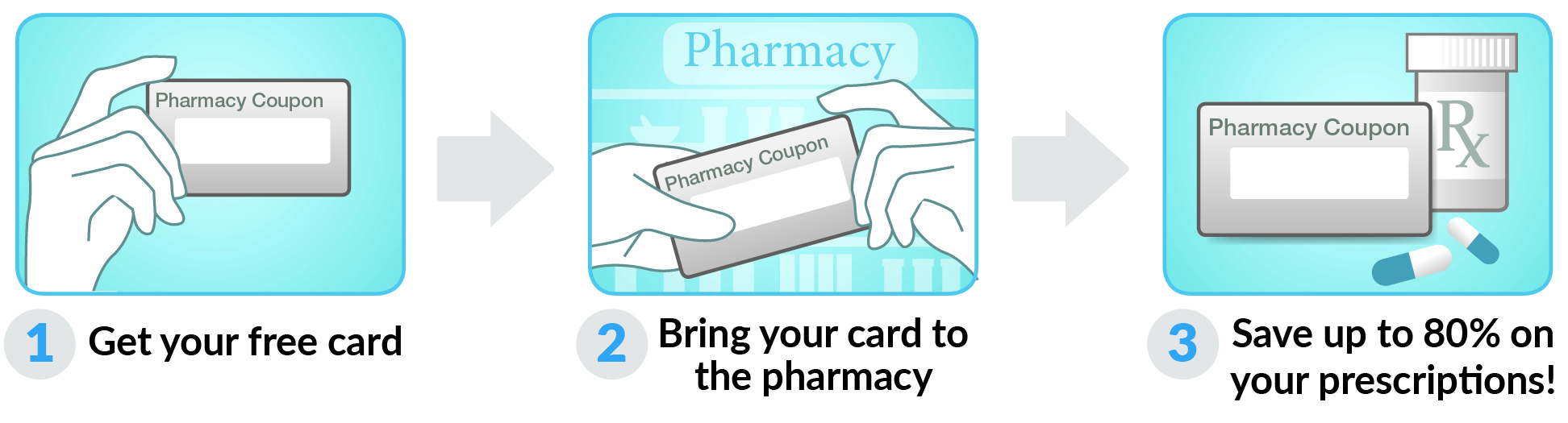 How to use Hawaii Rx Card Card